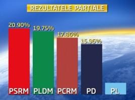 EZULTATELE ALEGERILOR PARLAMENTARE 2014. CEC. 97,68% din procesele verbale: PSRM - primul, iar PLDM, peste PCRM