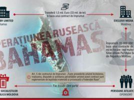 Banii lui Dodon din Bahamas. Milioane din offshore pentru campania electorala pentru prezidentiale - Investigatie Rise Moldova